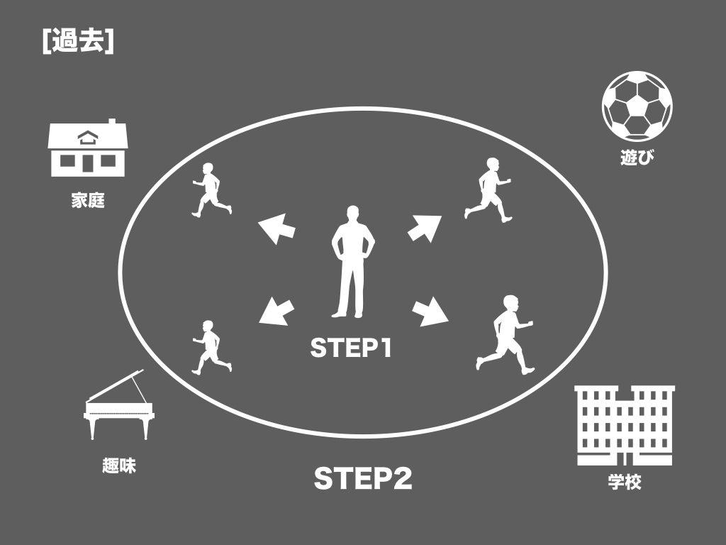 自己分析過去編 STEP1 自分の原点を探す STEP2 行動の特徴をしる