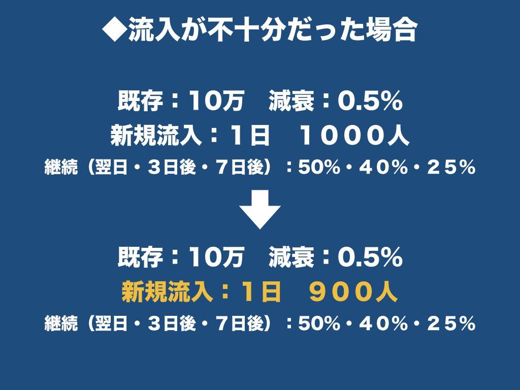 新規流入が不十分だった場合 新規流入を1日、900人とする